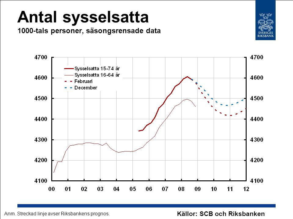 Antal sysselsatta 1000-tals personer, säsongsrensade data Källor: SCB och Riksbanken Anm. Streckad linje avser Riksbankens prognos.