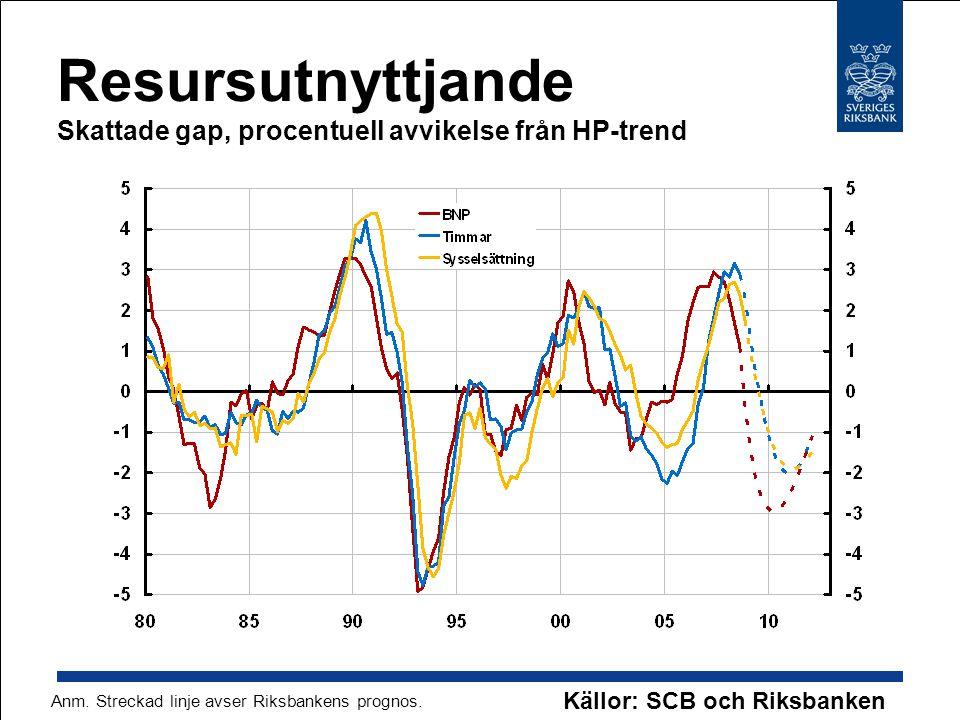 Resursutnyttjande Skattade gap, procentuell avvikelse från HP-trend Källor: SCB och Riksbanken Anm. Streckad linje avser Riksbankens prognos.