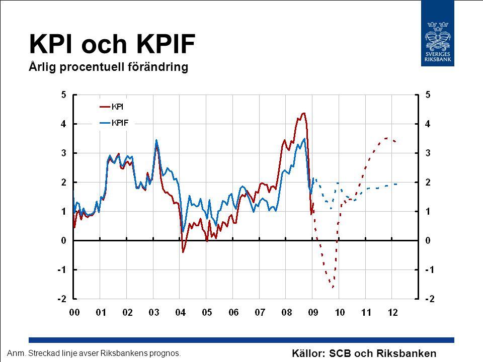 KPI och KPIF Årlig procentuell förändring Källor: SCB och Riksbanken Anm. Streckad linje avser Riksbankens prognos.