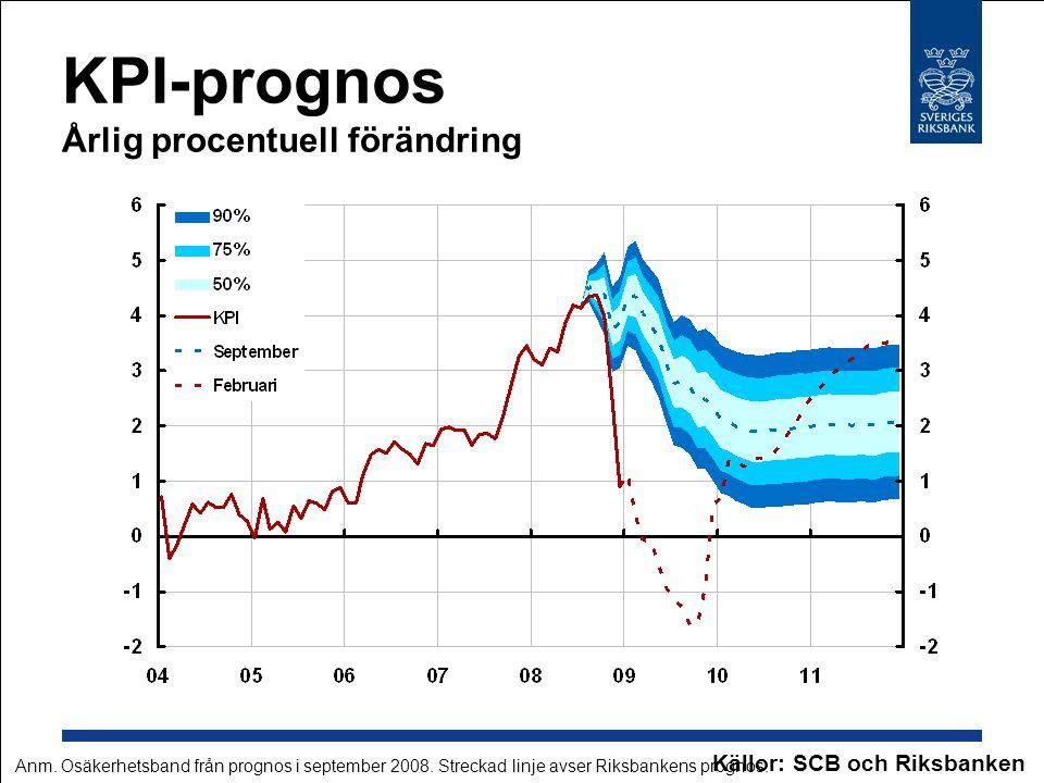 KPI-prognos Årlig procentuell förändring Källor: SCB och Riksbanken Anm. Osäkerhetsband från prognos i september 2008. Streckad linje avser Riksbanken