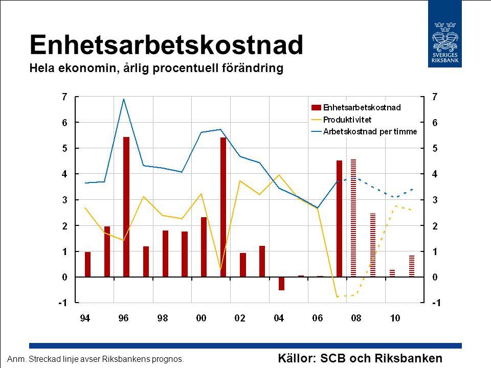 Enhetsarbetskostnad Hela ekonomin, årlig procentuell förändring Källor: SCB och Riksbanken Anm. Streckad linje avser Riksbankens prognos.
