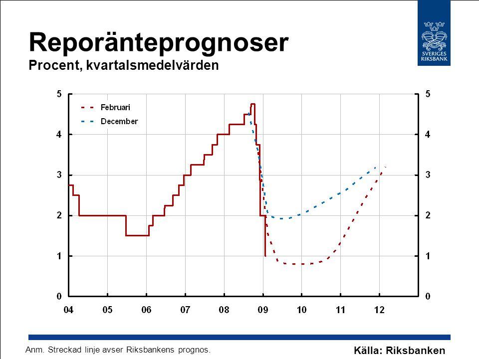 Reporänteprognoser Procent, kvartalsmedelvärden Källa: Riksbanken Anm. Streckad linje avser Riksbankens prognos.