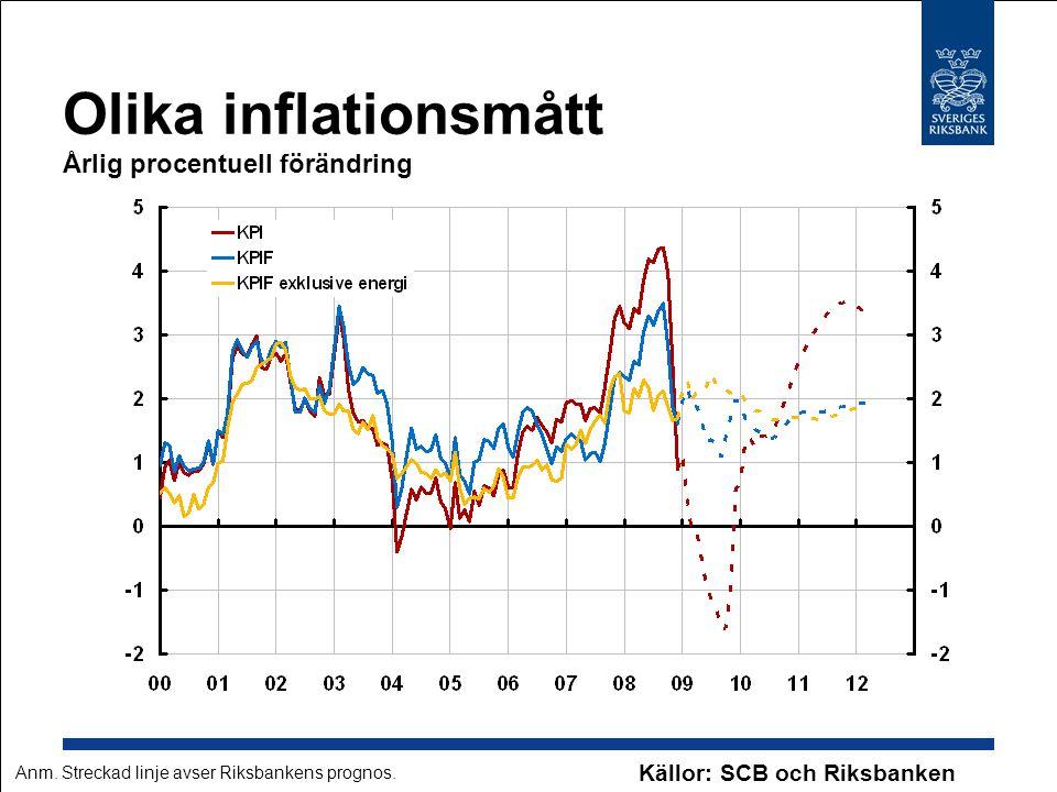 Olika inflationsmått Årlig procentuell förändring Källor: SCB och Riksbanken Anm. Streckad linje avser Riksbankens prognos.