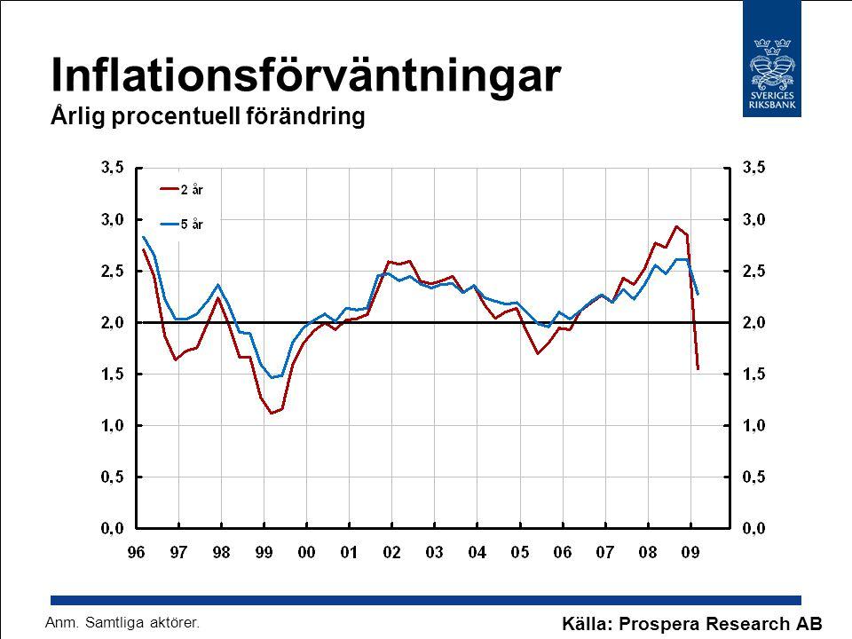 Inflationsförväntningar Årlig procentuell förändring Källa: Prospera Research AB Anm. Samtliga aktörer.