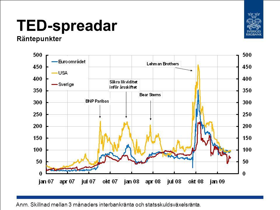 Inflationsförväntningar Årlig procentuell förändring Källa: Prospera Research AB Anm.