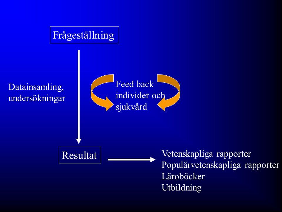 U S A A F R I C A R U S S I A Norrbotten Stockholm Göteborg Obstruktiv Lungsjukdom i Norrbotten (OLIN-studierna) - är fr.a.