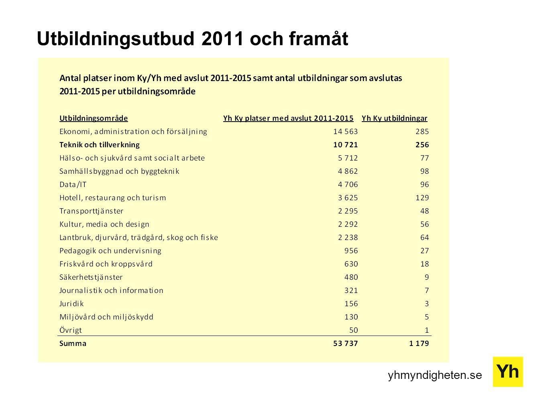 yhmyndigheten.se Utbildningsutbud 2011 och framåt