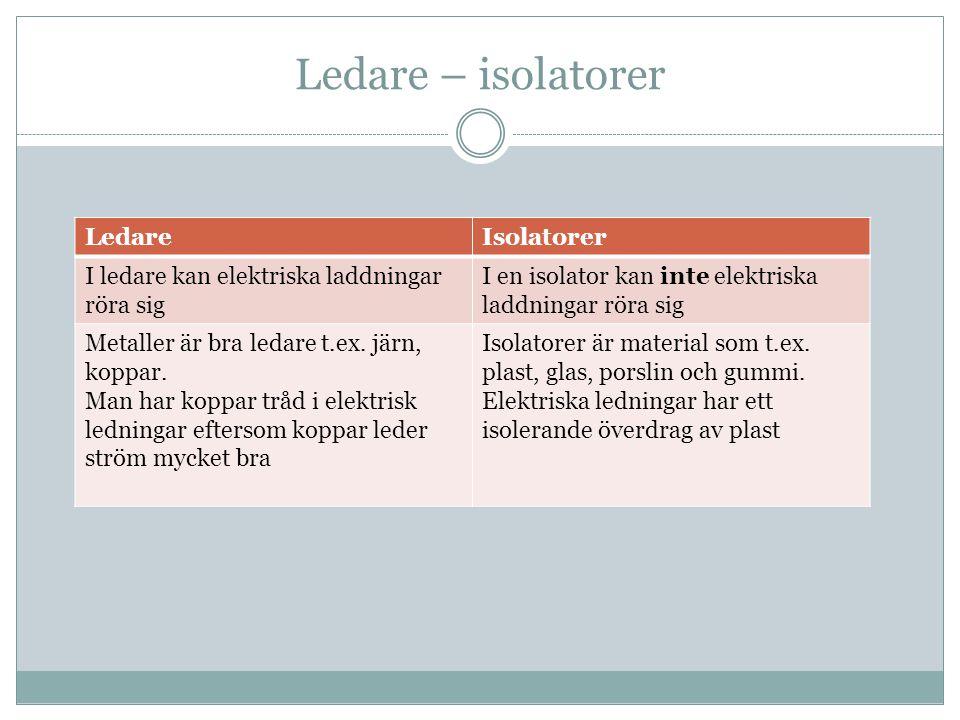 Ledare – isolatorer LedareIsolatorer I ledare kan elektriska laddningar röra sig I en isolator kan inte elektriska laddningar röra sig Metaller är bra ledare t.ex.