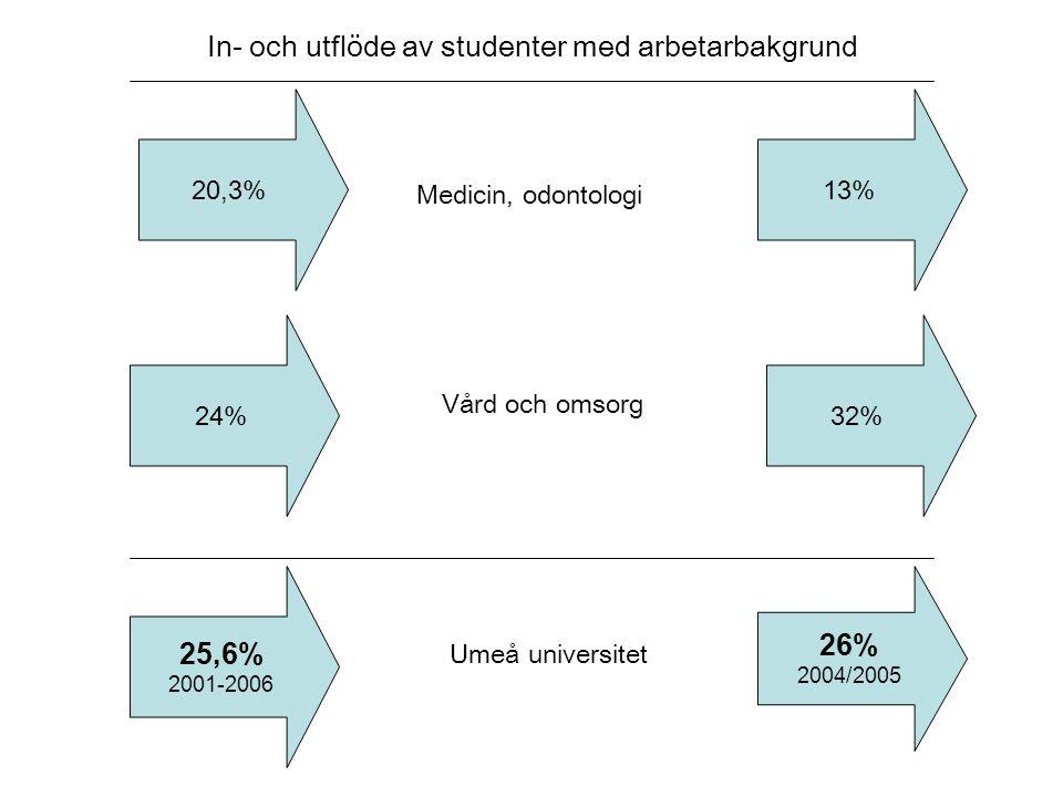 20,3% Medicin, odontologi 13% 25,6% 2001-2006 26% 2004/2005 Umeå universitet 24%32% Vård och omsorg In- och utflöde av studenter med arbetarbakgrund