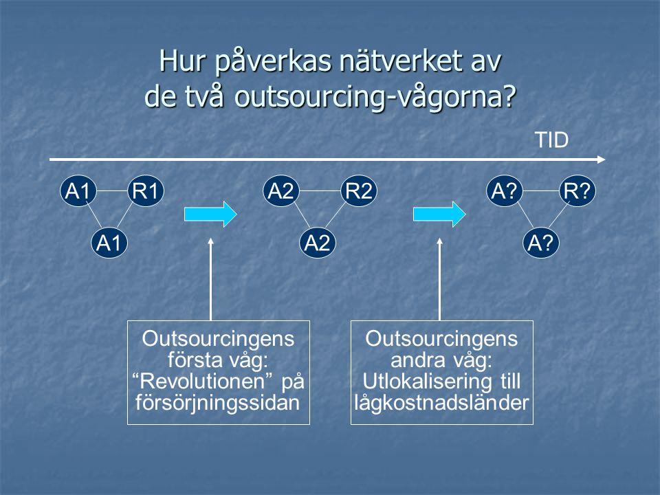 Revolutionen på inköpssidan - det tidigare affärsreceptet övergavs Inte längre möjligt äga alla viktiga resurser Outsourcing gav tillgång till andras resurser Outsourcing gav tillgång till andras resurser Detta möjliggjorde egen specialisering Detta möjliggjorde egen specialisering Integration inom ett företag ersätts av starkare kopplingar över företagsgränserna Fördjupad leverantörssamverkan (Aktör) Fördjupad leverantörssamverkan (Aktör) Tillgång till teknisk kompetens (Resurs) Tillgång till teknisk kompetens (Resurs) Synkronisering av processer (Aktivitet) Synkronisering av processer (Aktivitet)