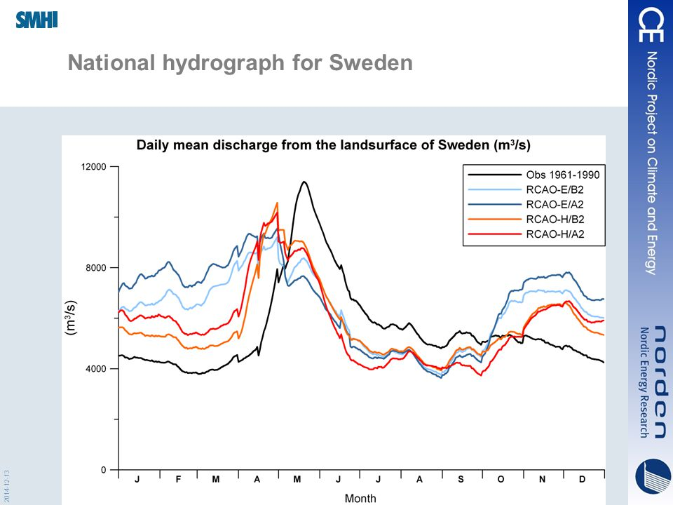 2014-12-13 National hydrograph for Sweden