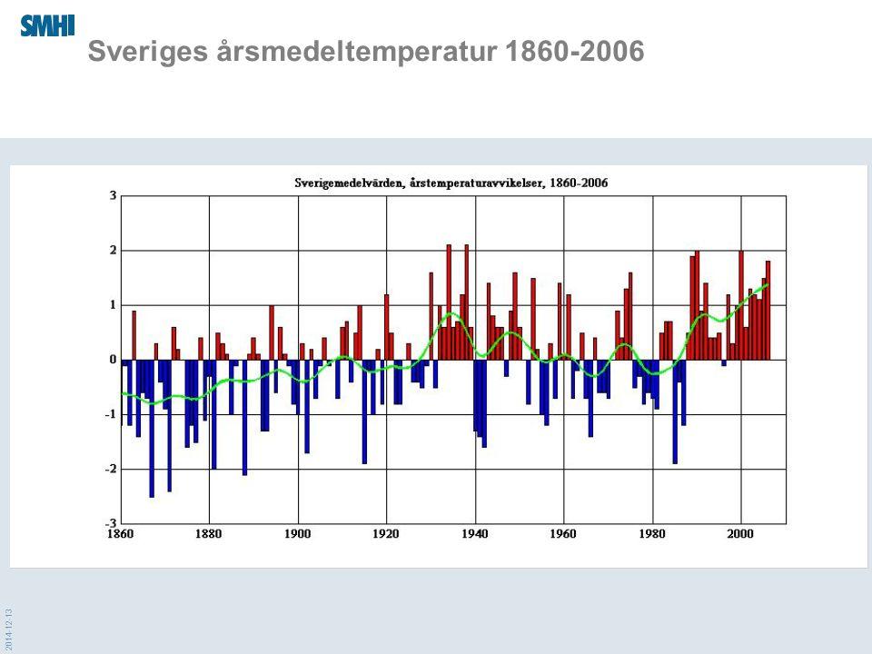 Sveriges årsmedeltemperatur 1860-2006
