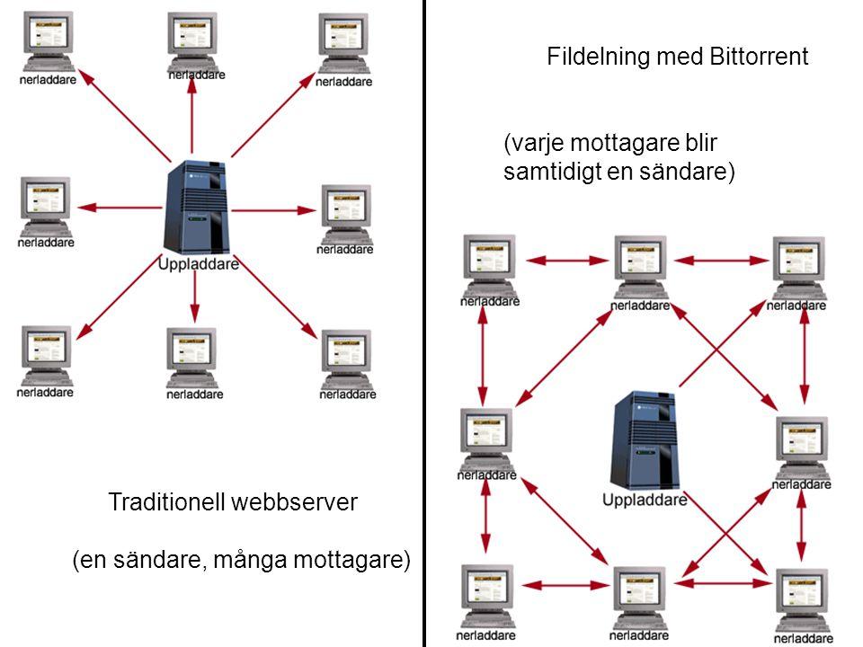 Traditionell webbserver (en sändare, många mottagare) Fildelning med Bittorrent (varje mottagare blir samtidigt en sändare)