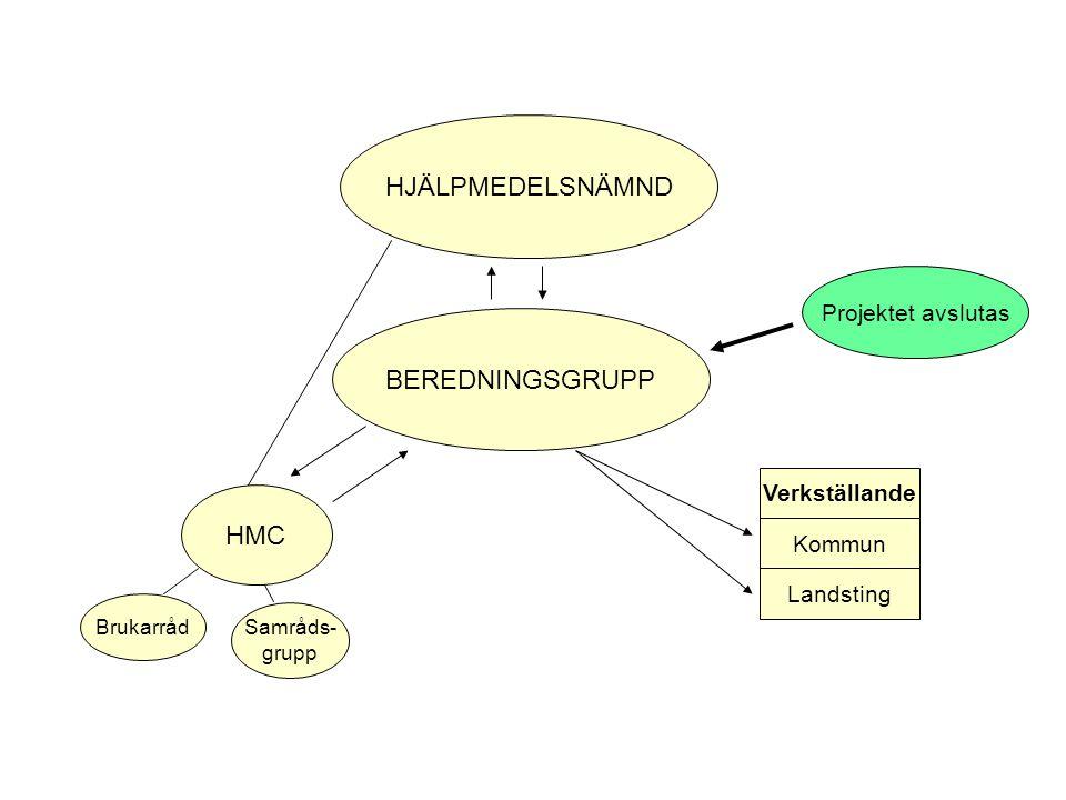 BEREDNINGSGRUPP HJÄLPMEDELSNÄMND HMC Samråds- grupp Brukarråd Kommun Landsting Verkställande Projektet avslutas