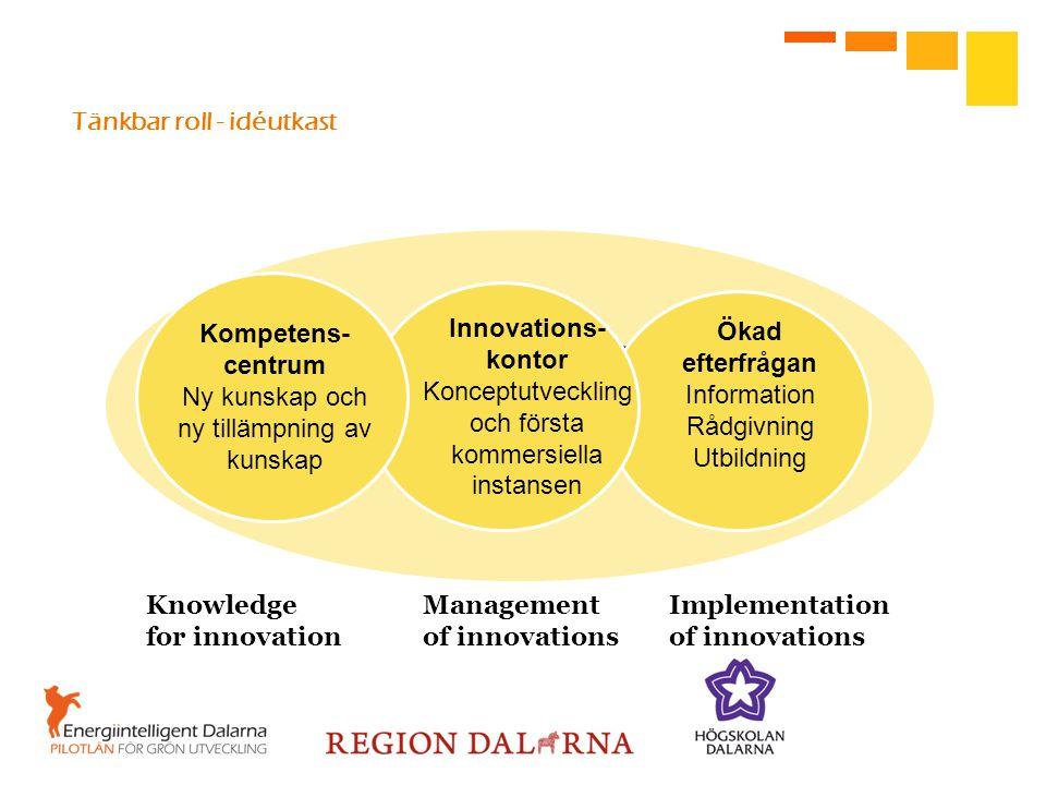 Tänkbar roll - idéutkast Öppen innovationsarena för ett energieffektivt samhällsbyggande Innovations- kontor Konceptutveckling och första kommersiella instansen Ökad efterfrågan Information Rådgivning Utbildning Knowledge ManagementImplementation for innovation of innovations of innovations Kompetens- centrum Ny kunskap och ny tillämpning av kunskap