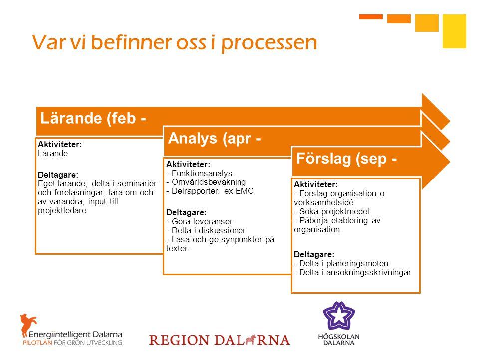 Lärande (feb - Aktiviteter: Lärande Deltagare: Eget lärande, delta i seminarier och föreläsningar, lära om och av varandra, input till projektledare Analys (apr - Aktiviteter: - Funktionsanalys - Omvärldsbevakning - Delrapporter, ex EMC Deltagare: - Göra leveranser - Delta i diskussioner - Läsa och ge synpunkter på texter.