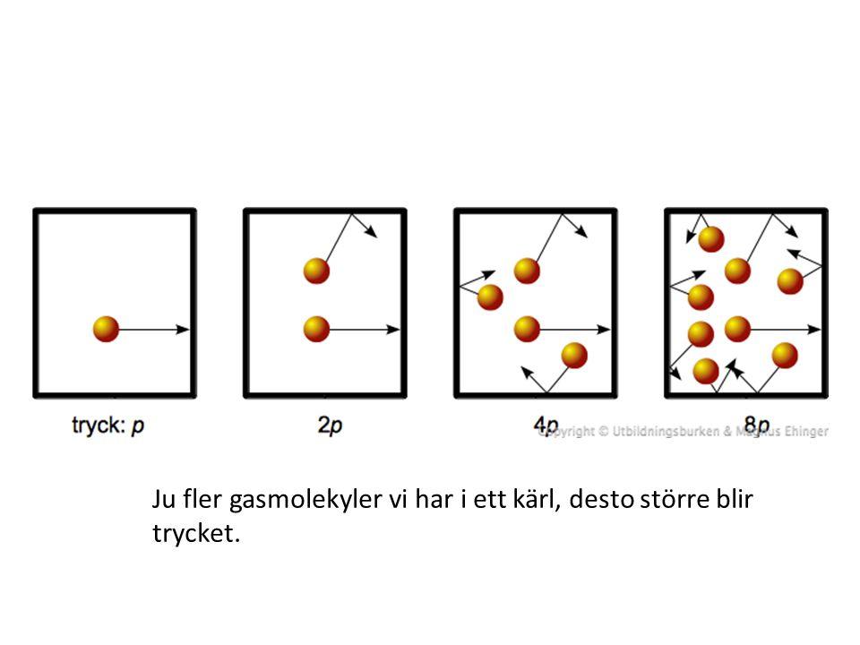 Vid högre temperatur rör sig gasmolekylerna snabbare och kolliderar kraftigare mot väggarna.