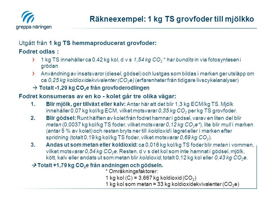 Räkneexempel: 1 kg TS grovfoder till mjölkko Utgått från 1 kg TS hemmaproducerat grovfoder: Fodret odlas : 1 kg TS innehåller ca 0,42 kg kol, d v s 1,