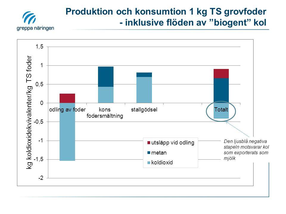"""Produktion och konsumtion 1 kg TS grovfoder - inklusive flöden av """"biogent"""" kol Den ljusblå negativa stapeln motsvarar kol som exporterats som mjölk"""