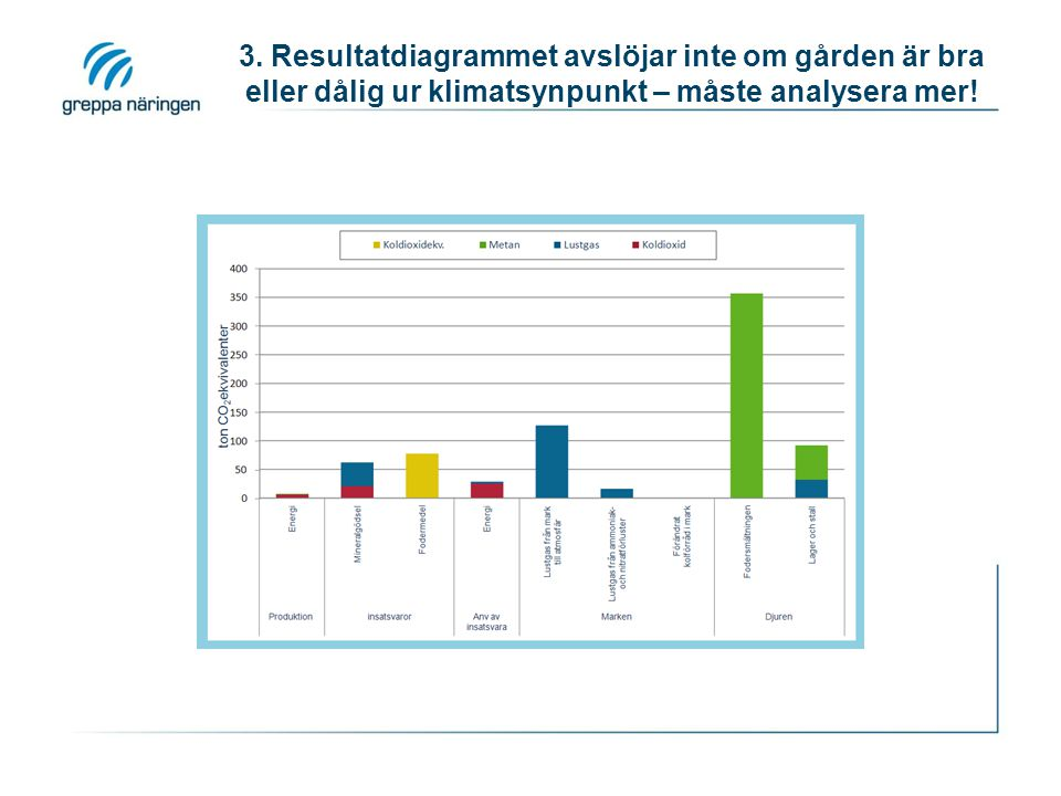 3. Resultatdiagrammet avslöjar inte om gården är bra eller dålig ur klimatsynpunkt – måste analysera mer!