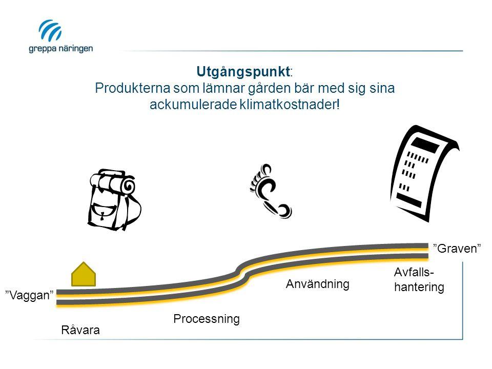 """Råvara Processning Användning Avfalls- hantering """"Vaggan"""" """"Graven"""" Utgångspunkt: Produkterna som lämnar gården bär med sig sina ackumulerade klimatkos"""