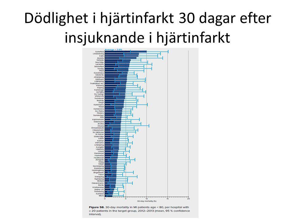 Dödlighet i hjärtinfarkt 30 dagar efter insjuknande i hjärtinfarkt