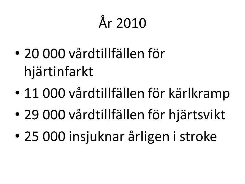 År 2010 20 000 vårdtillfällen för hjärtinfarkt 11 000 vårdtillfällen för kärlkramp 29 000 vårdtillfällen för hjärtsvikt 25 000 insjuknar årligen i str