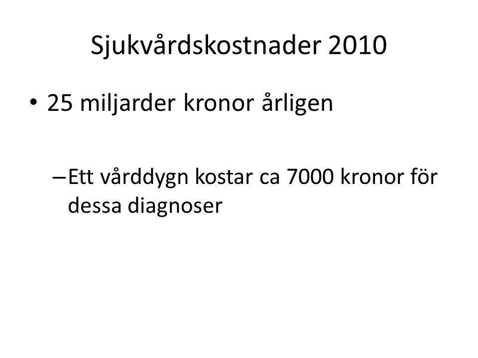 Icke-sjukvårdsrelaterad kostnad 36 miljarder kronor per år Sjukskrivning Sjukpensioner Anhörigkostnad Produktionsbortfall Total kostnad för hjärtkärlsjukdomar i samhället blir Ca 61 miljarder kronor per år