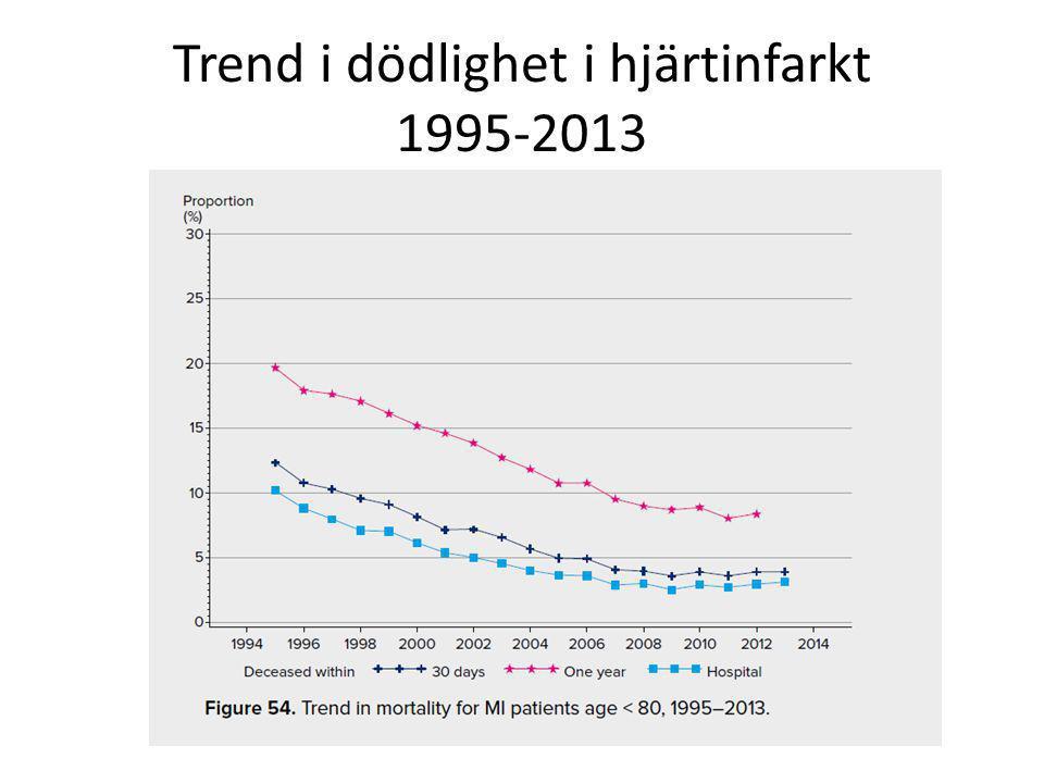 Framtidsutsikter Vi lever allt längre Vi kan behandla hjärtkärlsjukdomar allt mer avancerat och allt längre upp i åldrarna Vi rör oss allt mindre Vi blir tjockare Vi får mer sockersjuka Landet blir mer uppdelat i områden med god respektive dålig hälsa Sämre utbildad befolkning?