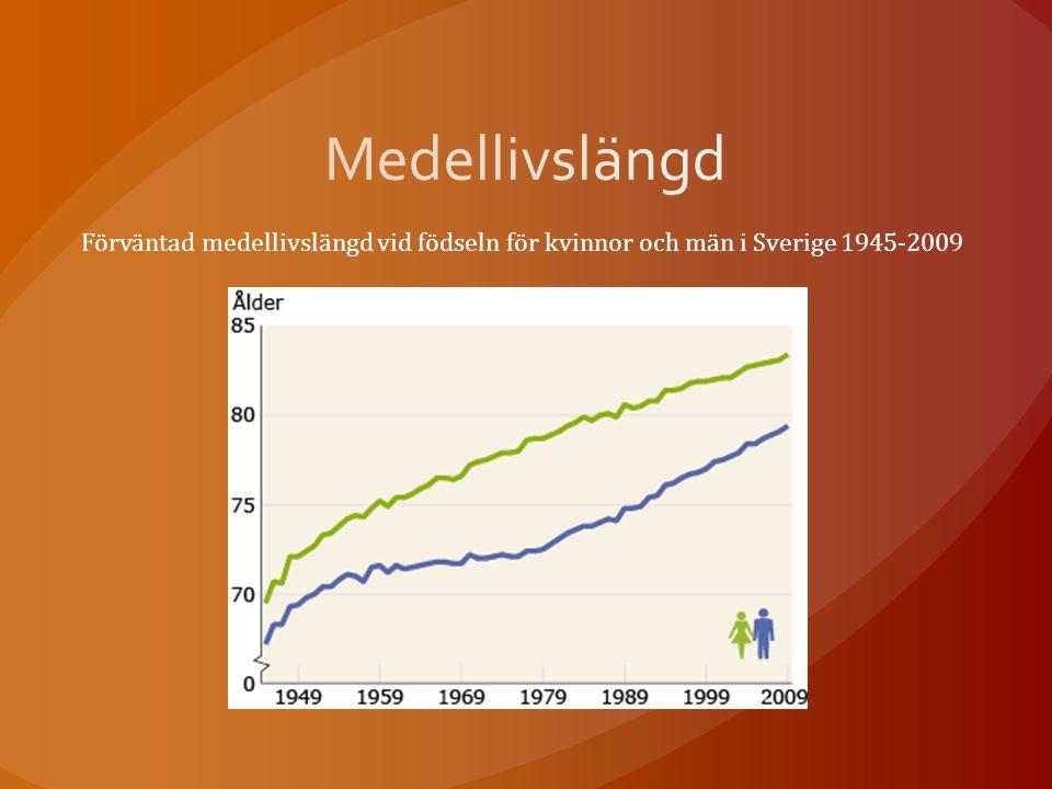 Förväntad medellivslängd vid födseln för kvinnor och män i Sverige 1945 ‑ 2009