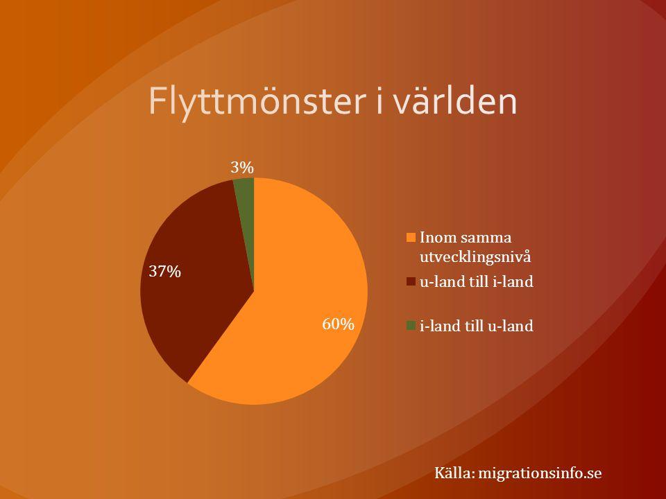 Källa: migrationsinfo.se