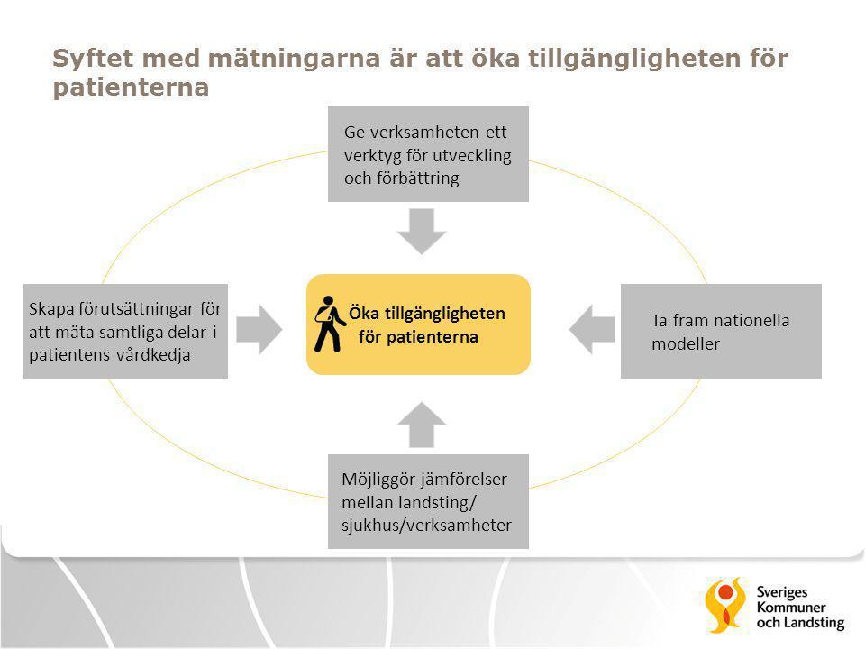 Syftet med mätningarna är att öka tillgängligheten för patienterna Ge verksamheten ett verktyg för utveckling och förbättring Möjliggör jämförelser mellan landsting/ sjukhus/verksamheter Skapa förutsättningar för att mäta samtliga delar i patientens vårdkedja Ta fram nationella modeller Öka tillgängligheten för patienterna