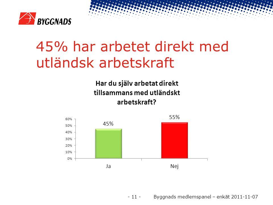 45% har arbetet direkt med utländsk arbetskraft - 11 - Byggnads medlemspanel – enkät 2011-11-07