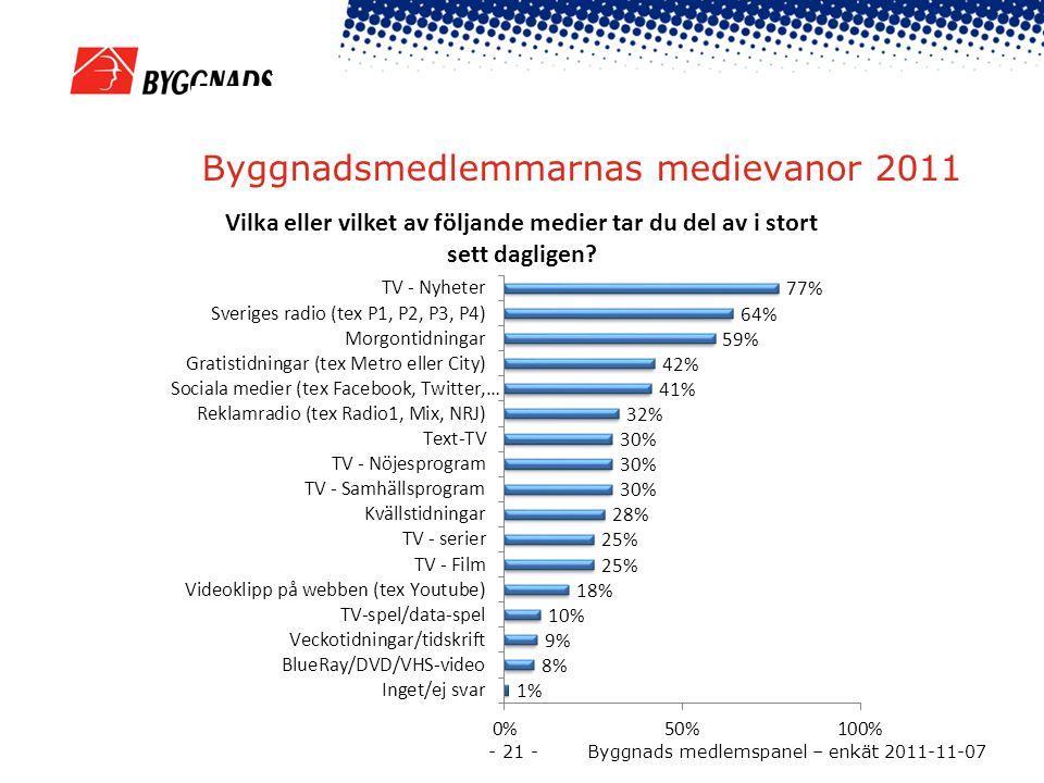 Byggnadsmedlemmarnas medievanor 2011 - 21 - Byggnads medlemspanel – enkät 2011-11-07