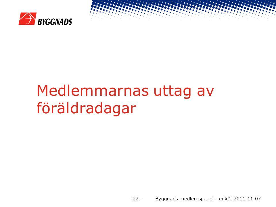 Medlemmarnas uttag av föräldradagar - 22 - Byggnads medlemspanel – enkät 2011-11-07