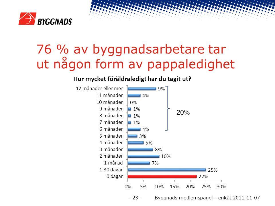 76 % av byggnadsarbetare tar ut någon form av pappaledighet 20% - 23 - Byggnads medlemspanel – enkät 2011-11-07