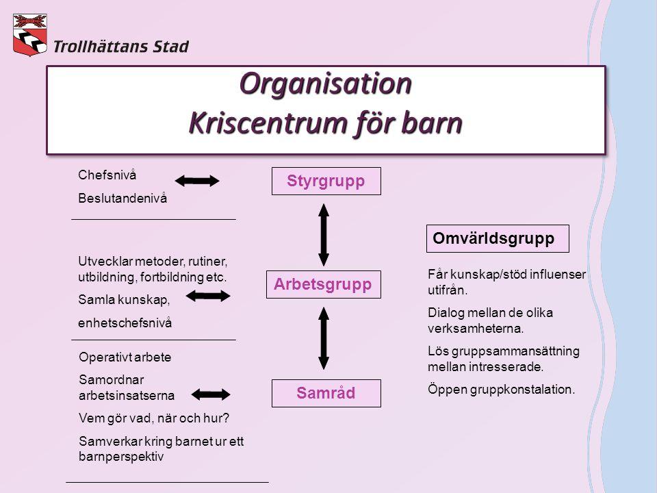 Organisation Kriscentrum för barn Styrgrupp Arbetsgrupp Samråd Chefsnivå Beslutandenivå Utvecklar metoder, rutiner, utbildning, fortbildning etc. Saml