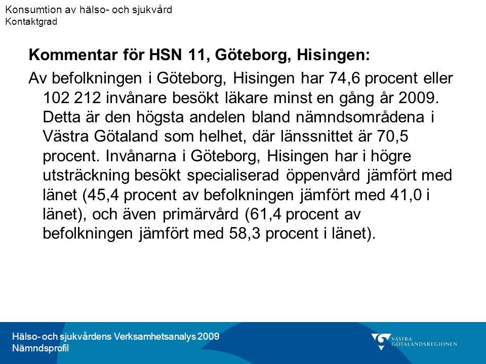 Hälso- och sjukvårdens Verksamhetsanalys 2009 Nämndsprofil Kommentar för HSN 11, Göteborg, Hisingen: Av befolkningen i Göteborg, Hisingen har 74,6 procent eller 102 212 invånare besökt läkare minst en gång år 2009.