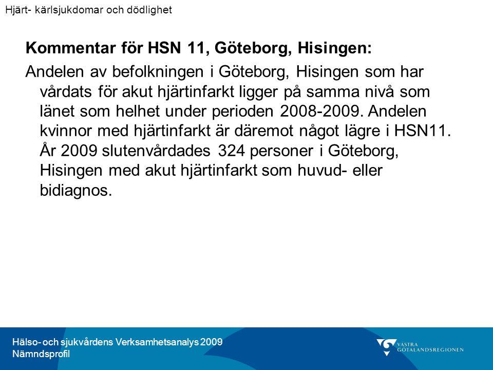 Hälso- och sjukvårdens Verksamhetsanalys 2009 Nämndsprofil Kommentar för HSN 11, Göteborg, Hisingen: Andelen av befolkningen i Göteborg, Hisingen som har vårdats för akut hjärtinfarkt ligger på samma nivå som länet som helhet under perioden 2008-2009.