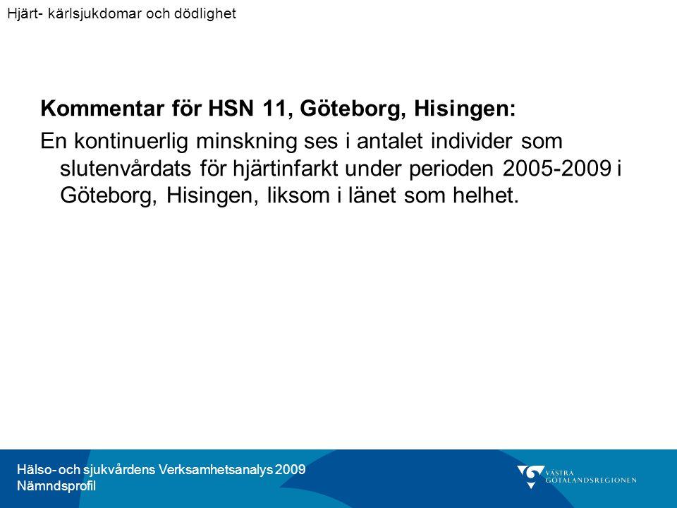 Hälso- och sjukvårdens Verksamhetsanalys 2009 Nämndsprofil Kommentar för HSN 11, Göteborg, Hisingen: En kontinuerlig minskning ses i antalet individer som slutenvårdats för hjärtinfarkt under perioden 2005-2009 i Göteborg, Hisingen, liksom i länet som helhet.