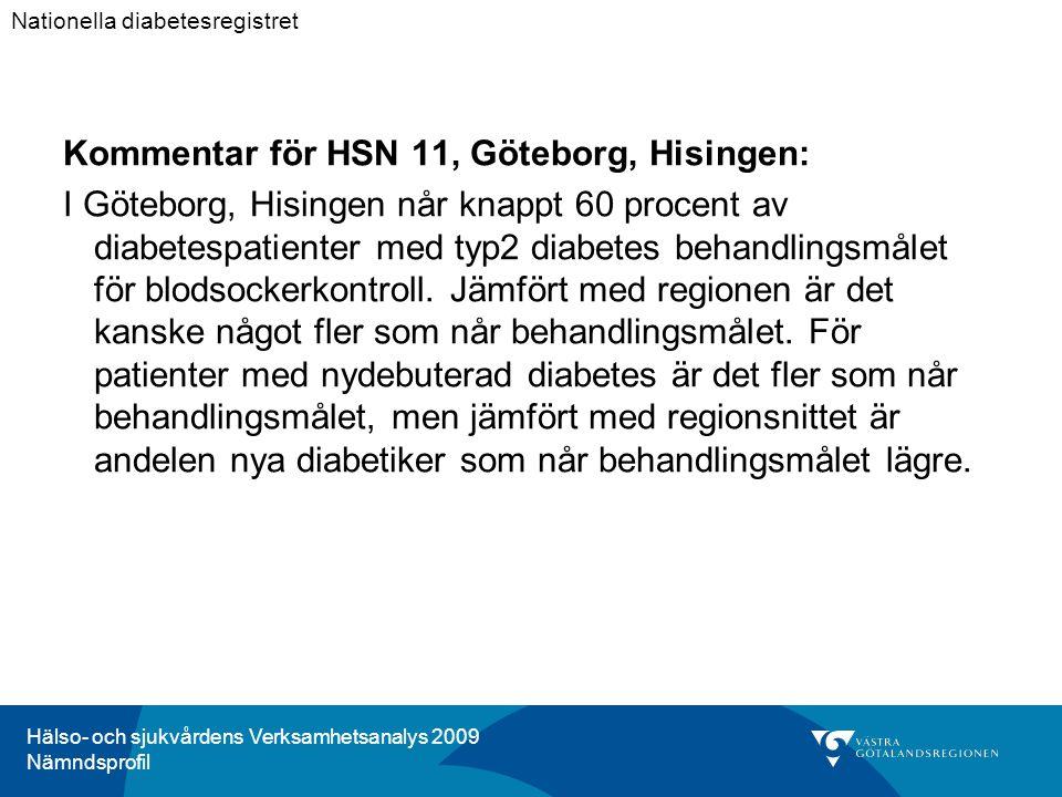 Hälso- och sjukvårdens Verksamhetsanalys 2009 Nämndsprofil Kommentar för HSN 11, Göteborg, Hisingen: I Göteborg, Hisingen når knappt 60 procent av diabetespatienter med typ2 diabetes behandlingsmålet för blodsockerkontroll.