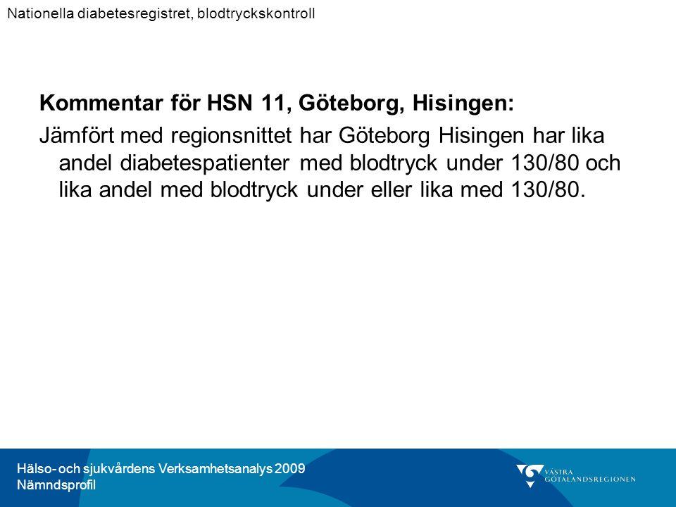 Hälso- och sjukvårdens Verksamhetsanalys 2009 Nämndsprofil Kommentar för HSN 11, Göteborg, Hisingen: Jämfört med regionsnittet har Göteborg Hisingen har lika andel diabetespatienter med blodtryck under 130/80 och lika andel med blodtryck under eller lika med 130/80.