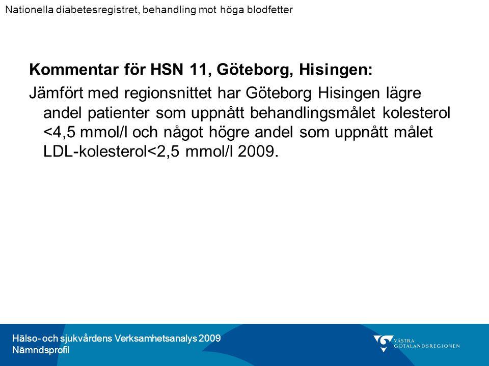 Hälso- och sjukvårdens Verksamhetsanalys 2009 Nämndsprofil Kommentar för HSN 11, Göteborg, Hisingen: Jämfört med regionsnittet har Göteborg Hisingen lägre andel patienter som uppnått behandlingsmålet kolesterol <4,5 mmol/l och något högre andel som uppnått målet LDL-kolesterol<2,5 mmol/l 2009.