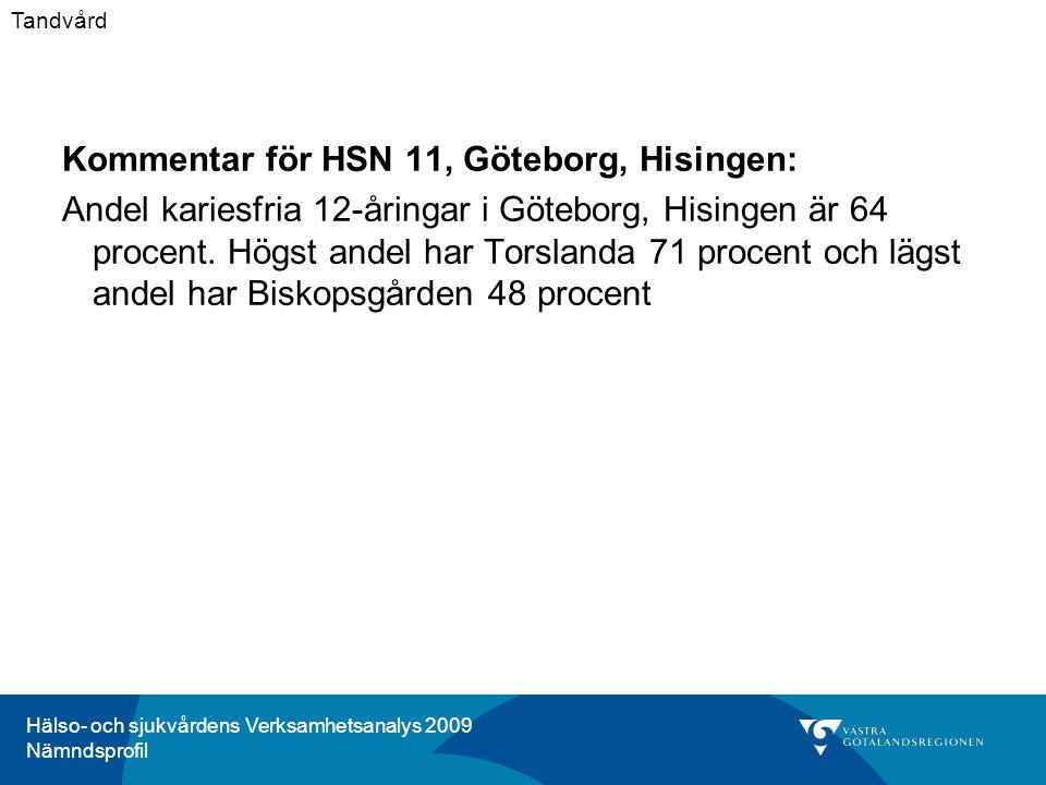 Hälso- och sjukvårdens Verksamhetsanalys 2009 Nämndsprofil Kommentar för HSN 11, Göteborg, Hisingen: Andel kariesfria 12-åringar i Göteborg, Hisingen är 64 procent.