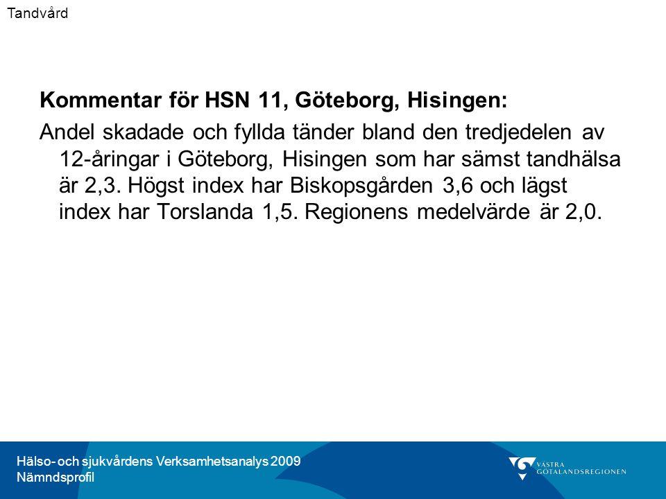 Hälso- och sjukvårdens Verksamhetsanalys 2009 Nämndsprofil Kommentar för HSN 11, Göteborg, Hisingen: Andel skadade och fyllda tänder bland den tredjedelen av 12-åringar i Göteborg, Hisingen som har sämst tandhälsa är 2,3.