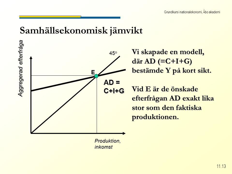 Grundkurs i nationalekonomi, Åbo akademi 11.13 Samhällsekonomisk jämvikt Produktion,inkomst Aggregerad efterfråga 45 o Vi skapade en modell, där AD (=C+I+G) bestämde Y på kort sikt.
