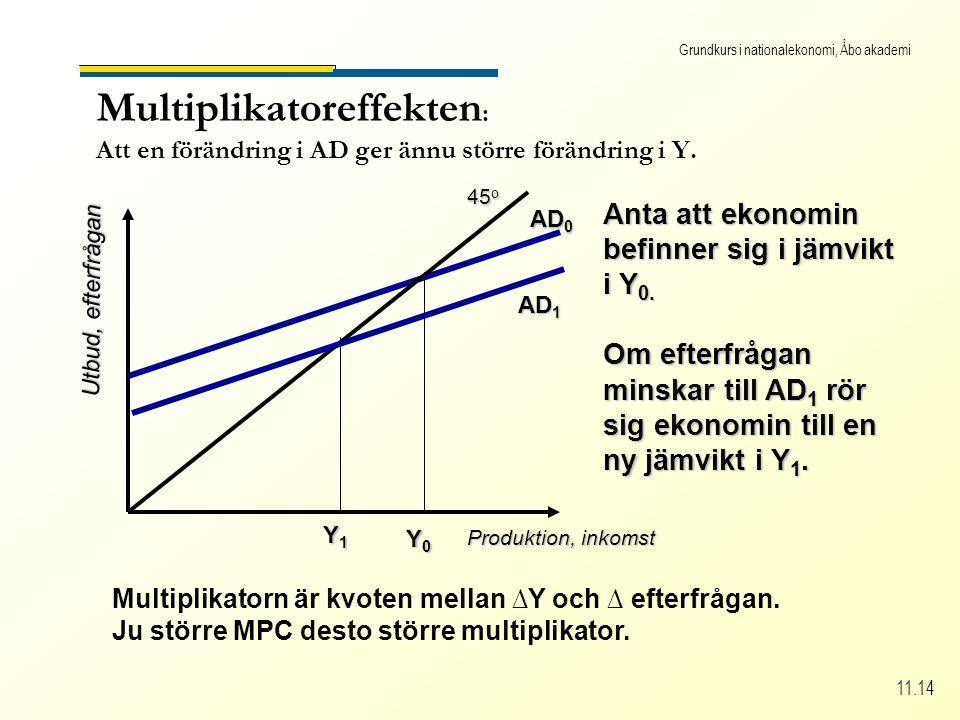 Grundkurs i nationalekonomi, Åbo akademi 11.14 Multiplikatoreffekten : Att en förändring i AD ger ännu större förändring i Y.