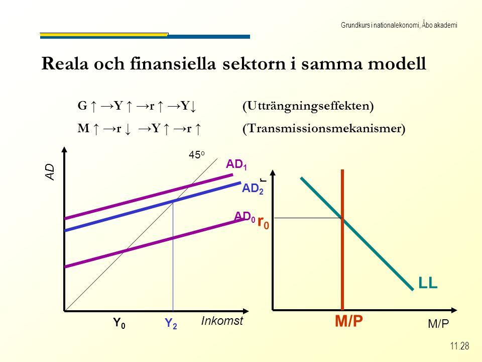 Grundkurs i nationalekonomi, Åbo akademi 11.28 Reala och finansiella sektorn i samma modell G ↑ →Y ↑ →r ↑ →Y↓(Utträngningseffekten) M ↑ →r ↓ →Y ↑ →r ↑(Transmissionsmekanismer) Inkomst AD 45 o AD 0 Y0Y0 AD 1 AD 2 Y2Y2 M/P r LL M/P r0r0