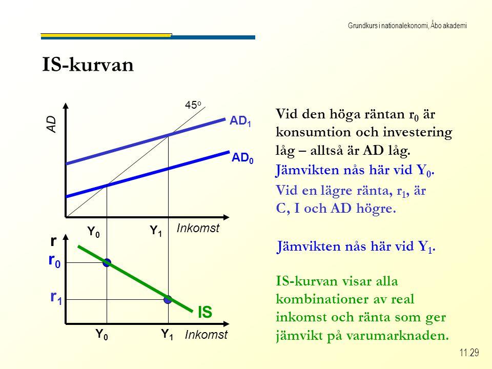 Grundkurs i nationalekonomi, Åbo akademi 11.29 IS-kurvan Inkomst AD 45 o Inkomst r AD 0 r0r0 Vid den höga räntan r 0 är konsumtion och investering låg – alltså är AD låg.