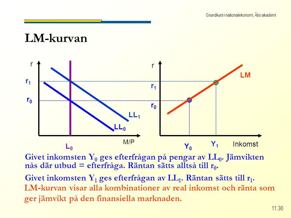 Grundkurs i nationalekonomi, Åbo akademi 11.30 LM-kurvan r r Inkomst M/P L0L0 LL 0 r0r0 r0r0 Y0Y0 Givet inkomsten Y 0 ges efterfrågan på pengar av LL 0.
